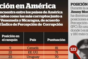 Guatemala alcanza el mayor nivel de percepción de corrupción